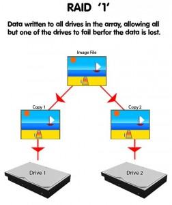 Configuración RAID1